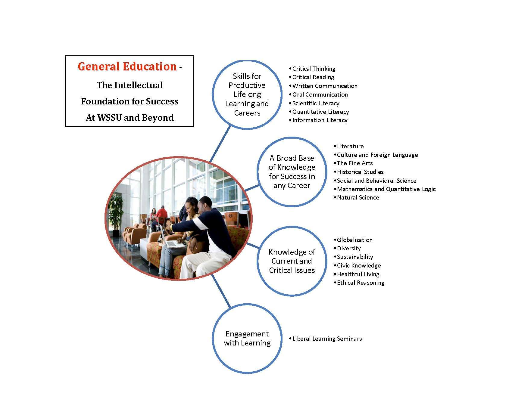 general education core curriculum requirements winston m general education course diagram